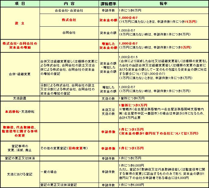 法務局 管轄 名古屋
